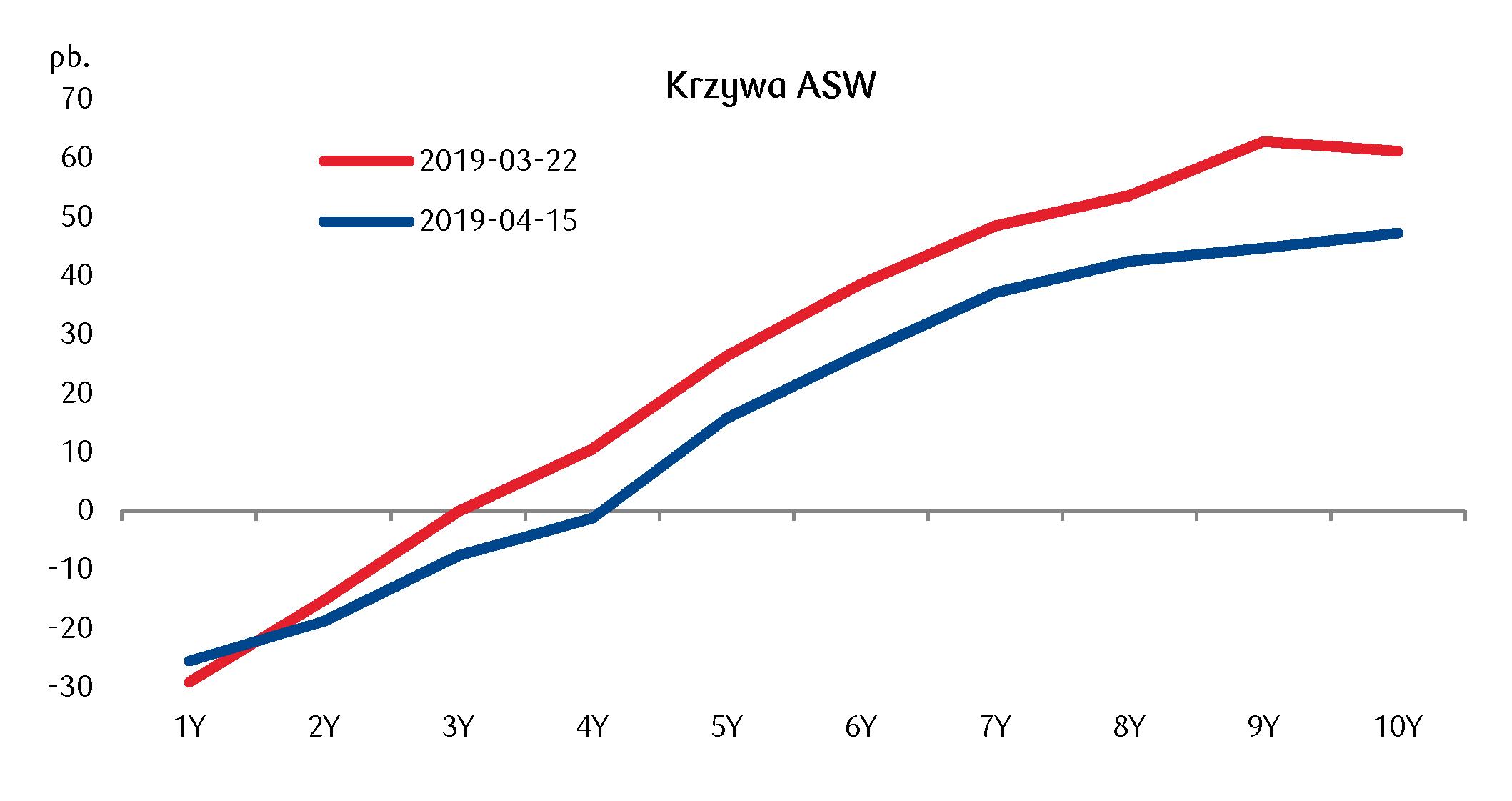 Notowania ASW odsunęły się od szczytów z marca