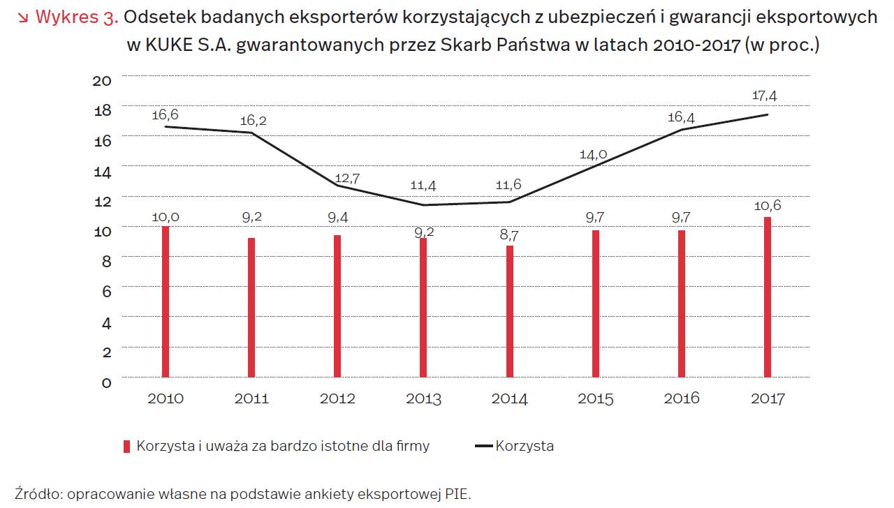 Polskie firmy lubią ryzyko – tylko połowa ubezpiecza swoją działalność 2