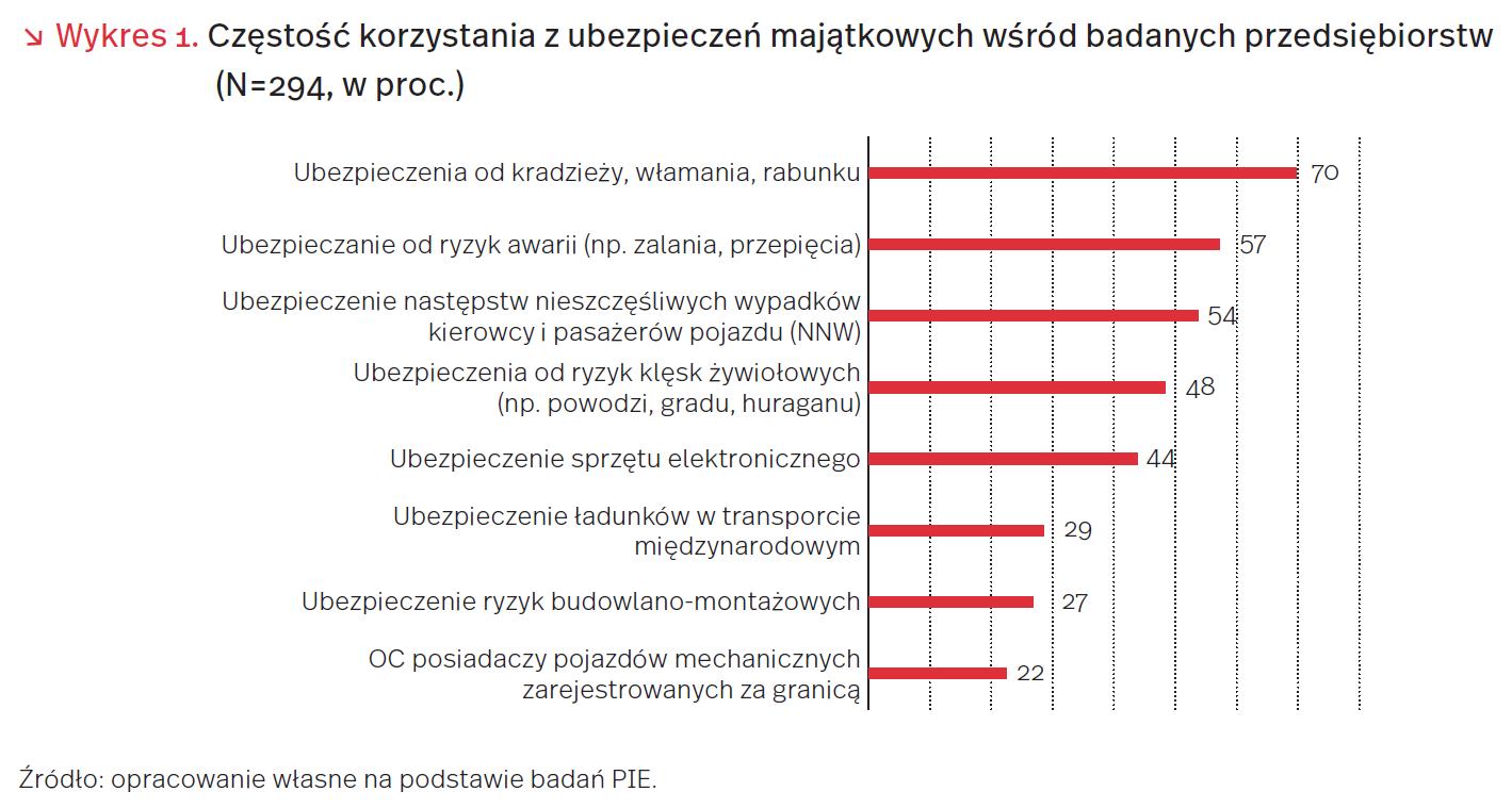 Polskie firmy lubią ryzyko – tylko połowa ubezpiecza swoją działalność