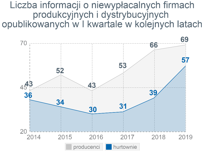 Rekordowo wysoka kwartalna liczba niewypłacalności polskich firm 2