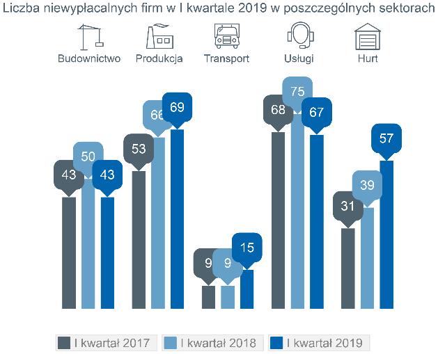 Rekordowo wysoka kwartalna liczba niewypłacalności polskich firm 4