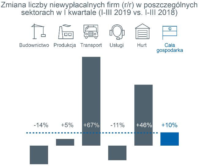 Rekordowo wysoka kwartalna liczba niewypłacalności polskich firm 5