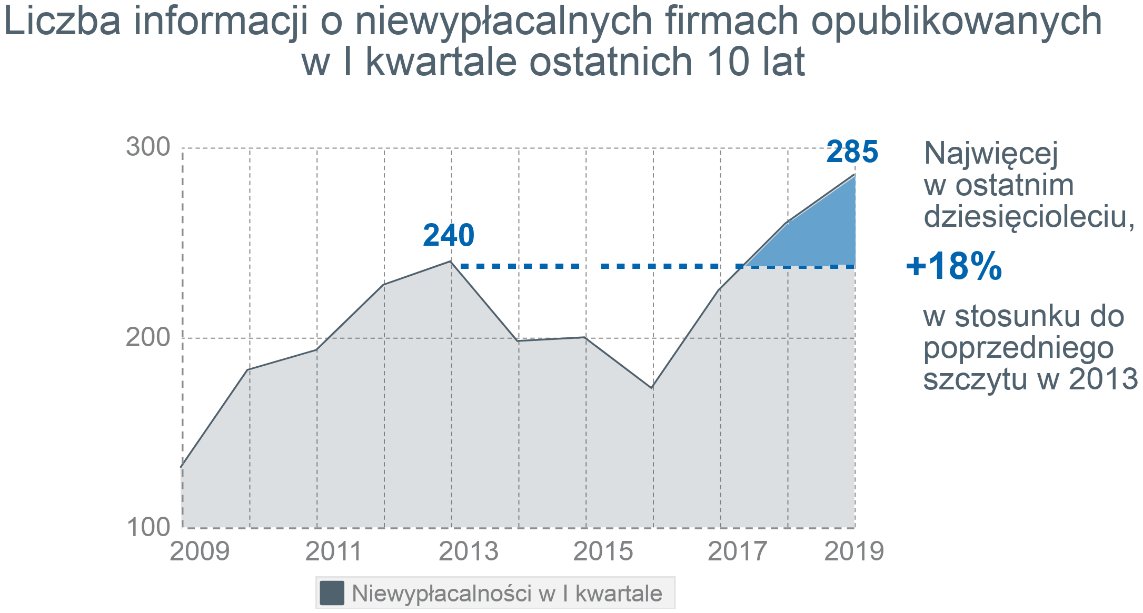 Rekordowo wysoka kwartalna liczba niewypłacalności polskich firm