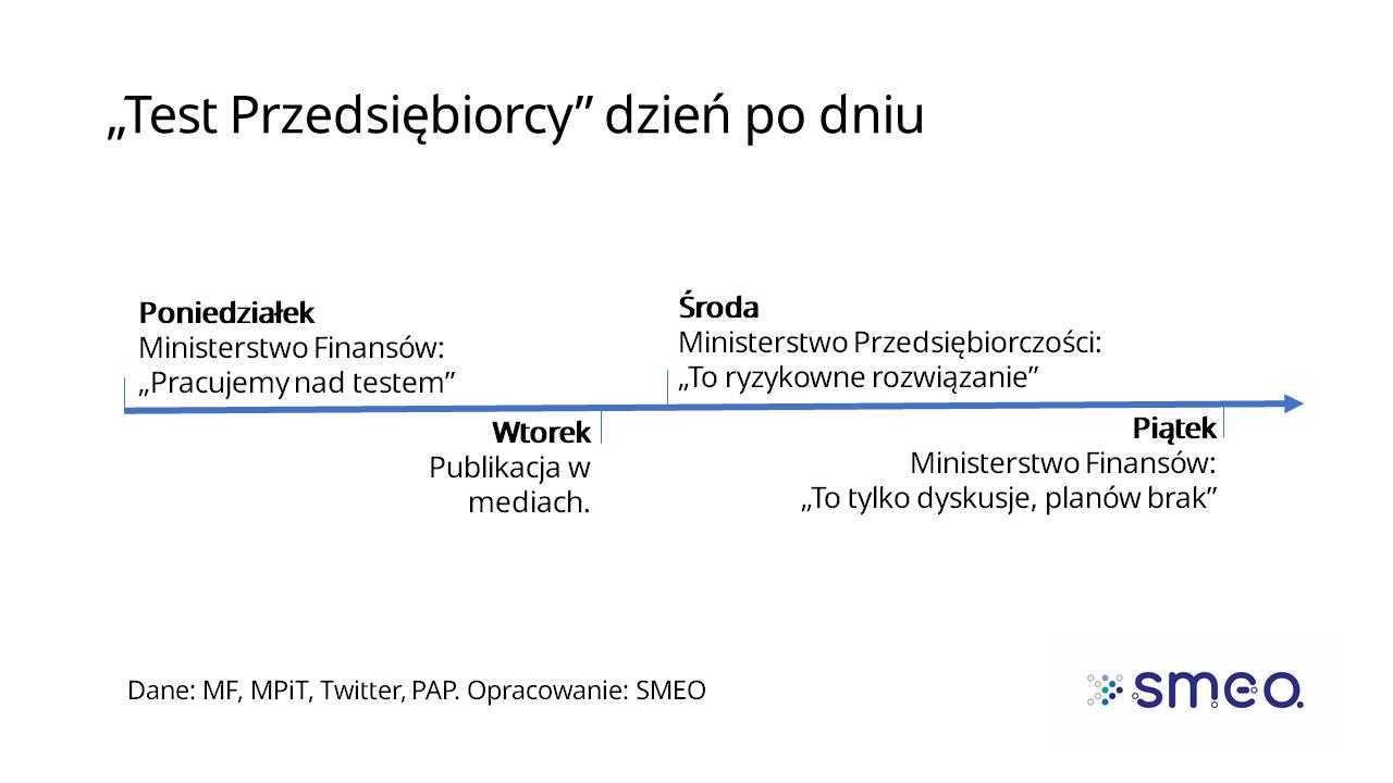 Test przedsiębiorcy_Timeline_SMEO