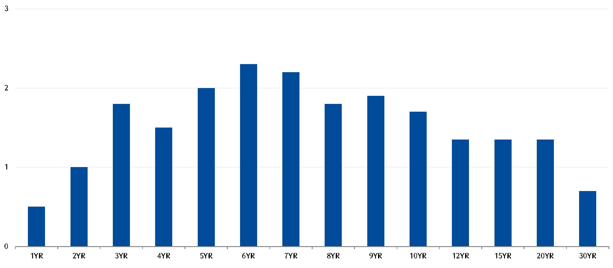 W ciągu ostatniego tygodnia krzywa IRS w kraju wzrosła symbolicznie o 1-3 pb