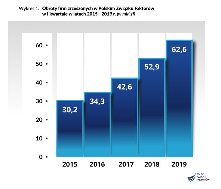 faktoring w Polsce kontynuuje dynamiczny rozwój 2