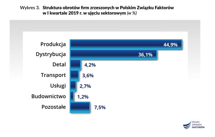 faktoring w Polsce kontynuuje dynamiczny rozwój 4