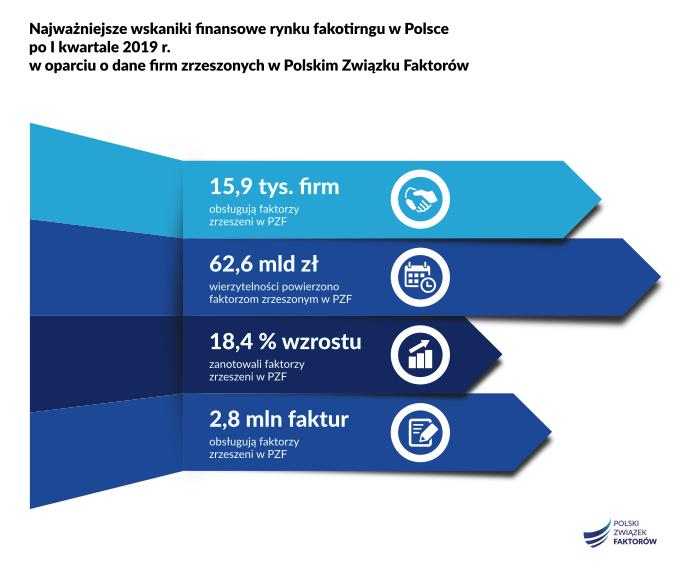 faktoring w Polsce kontynuuje dynamiczny rozwój