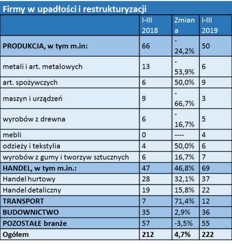 firmy w upadłości i restrukturyzacji