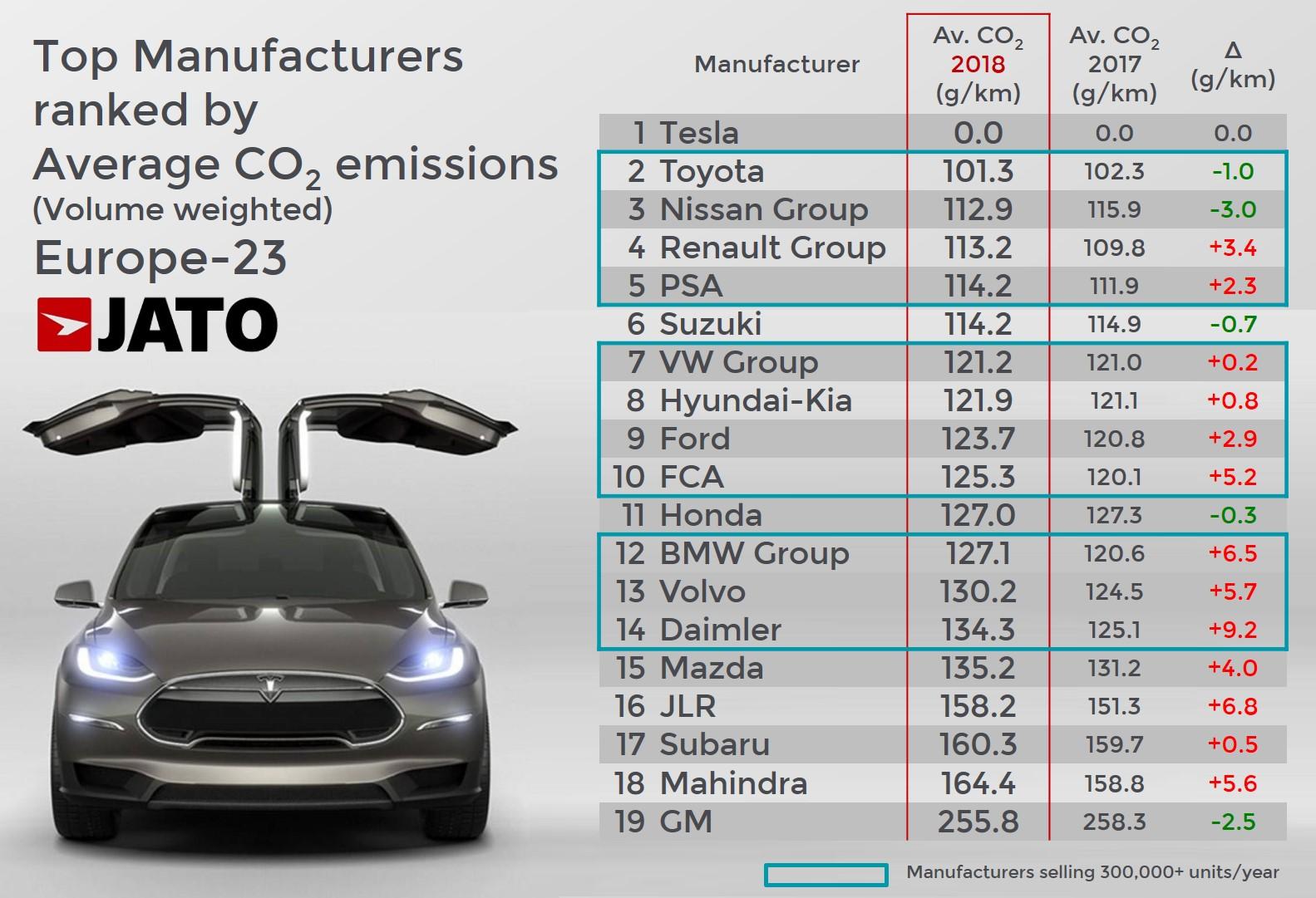 jato_top_average_co2_emissions_1