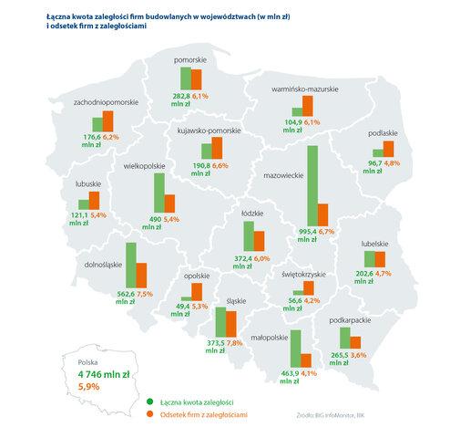 zaległości firm budowlanych w Polsce