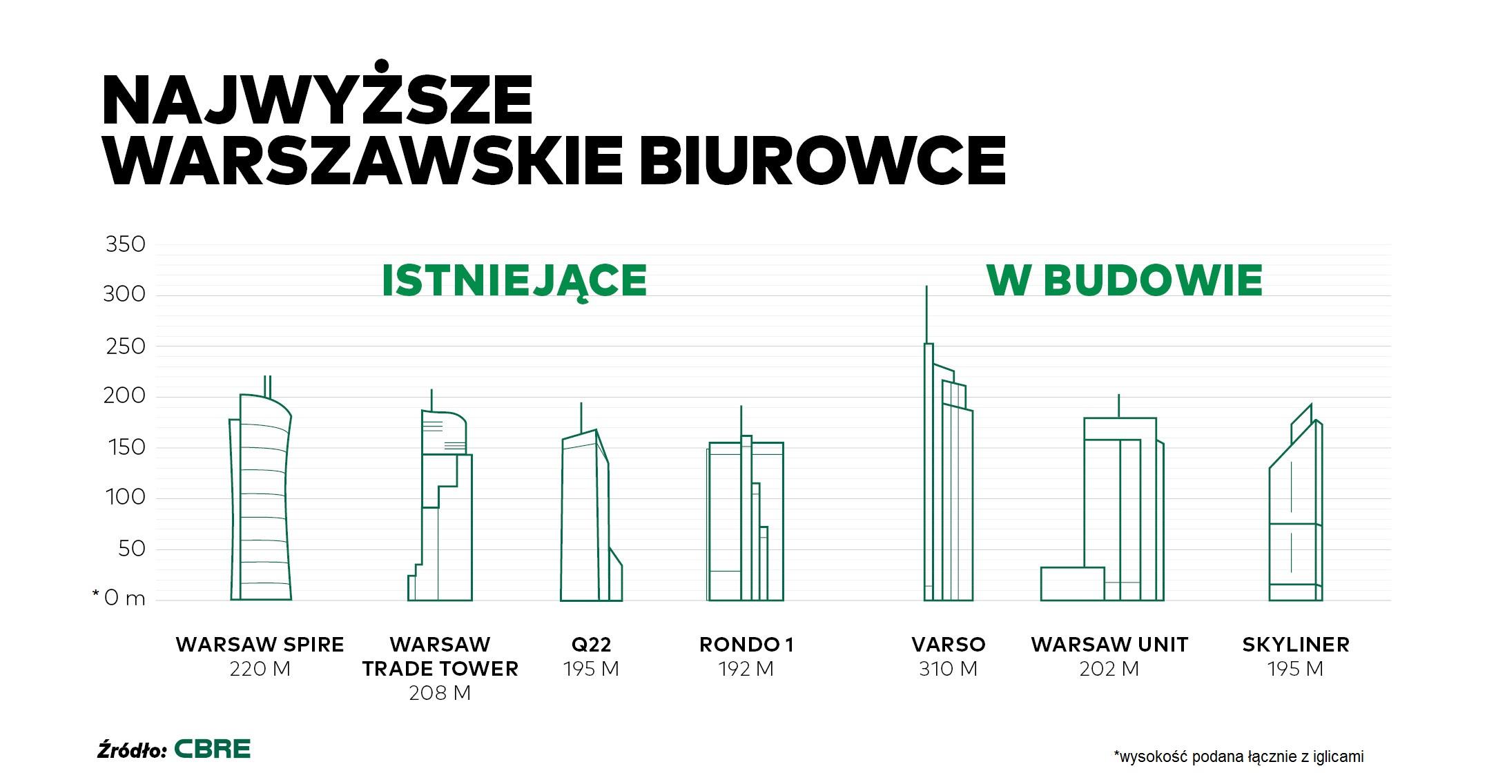 CBRE_Najwyższe budunki biurowe w Warszawie