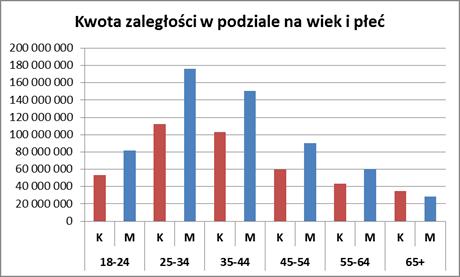 Długi wobec operatorów telekomunikacyjnych przekraczają już 1,3 mld zł 2