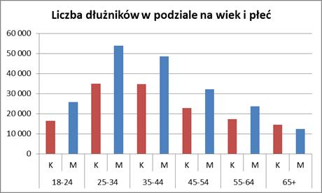 Długi wobec operatorów telekomunikacyjnych przekraczają już 1,3 mld zł 3