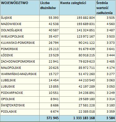 Długi wobec operatorów telekomunikacyjnych przekraczają już 1,3 mld zł