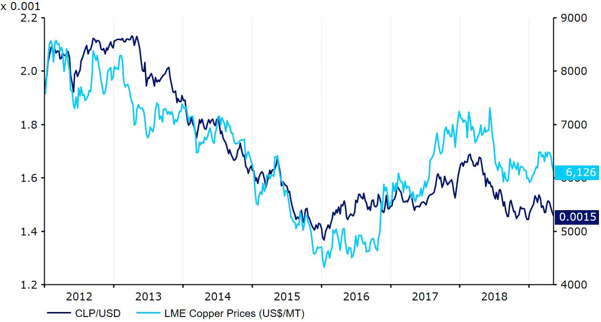 Kurs CLP USD oraz ceny miedzi
