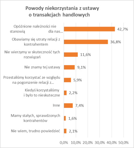 Połowa firm czeka na zapłatę za towar ponad dwa miesiące, najgorzej jest w transporcie i handlu 3