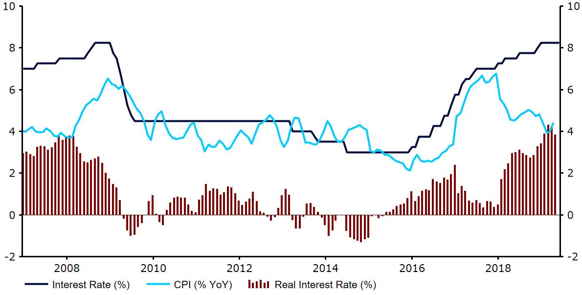 Realne stopy procentowe w Meksyku