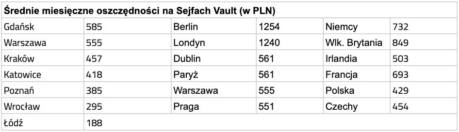 Średnie miesięczne oszczędności w Sejfach Vault (w PLN)