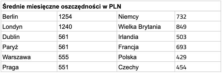 Średnie oszczędności w Sejfach Vault (w PLN) – kraje i stolice