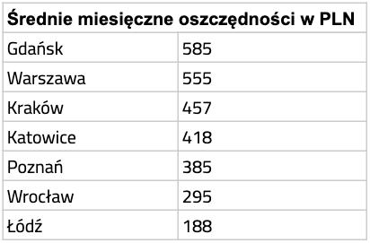 Średnie oszczędności w Sejfach Vault (w PLN) – polskie miasta