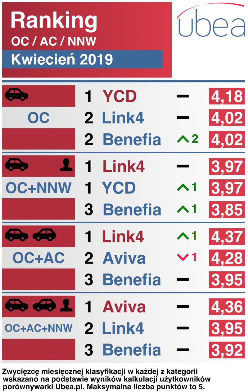 Ubea ranking kwiecień 19 -16.05 – infografika