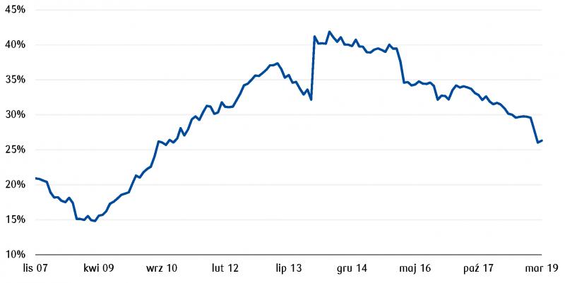 Udział inwestorów zagranicznych na polskim rynku hurtowych obligacji