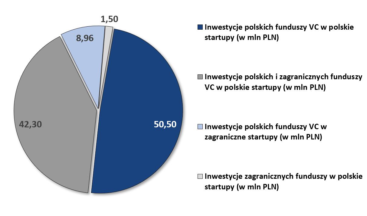 inwestycje polskich VC