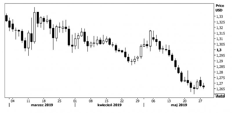 kurs funta do dolara wykres
