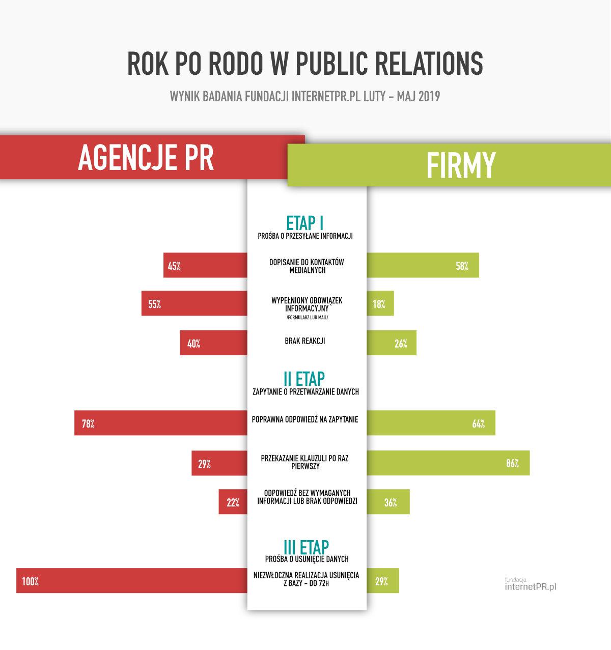 rok_po_rodo_infografika
