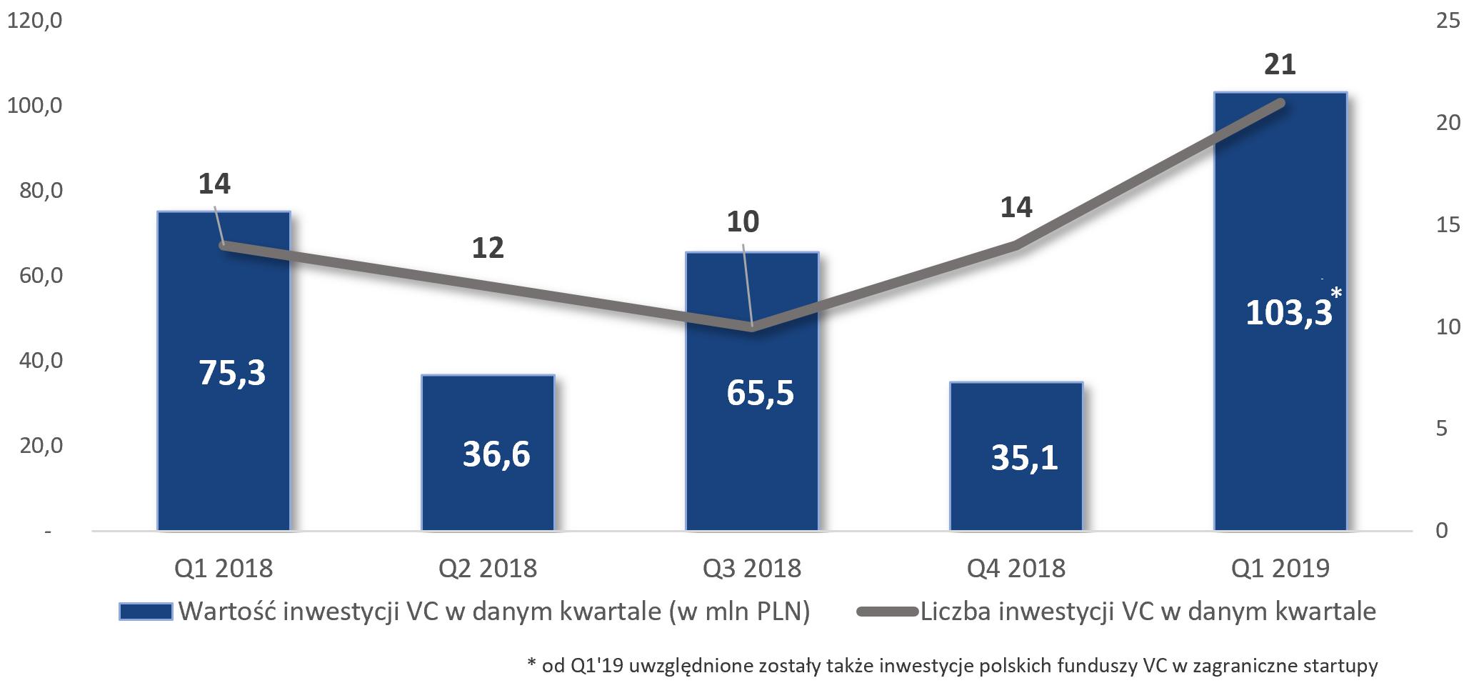 wartośc inwestycji VC