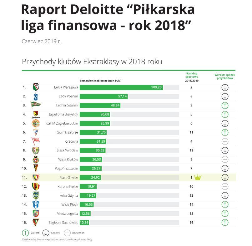 Deloitte_finanse_ekstraklasa_2019