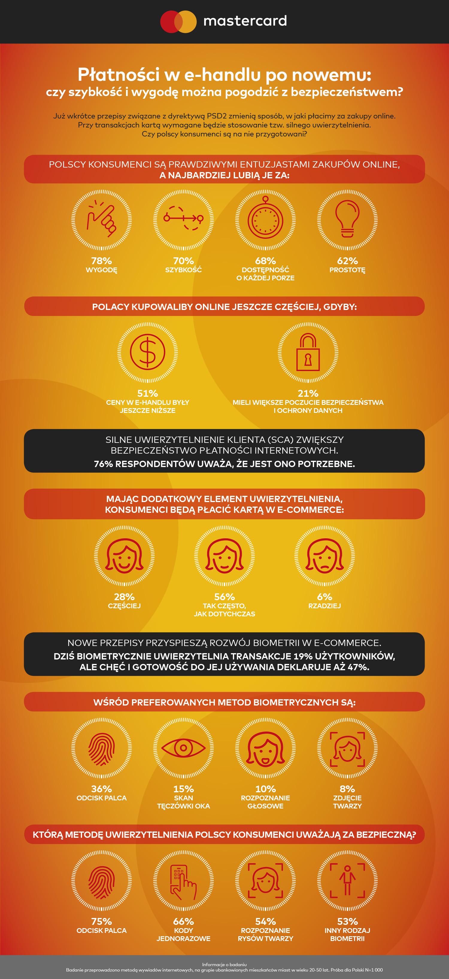 Infografika_Wyniki badania