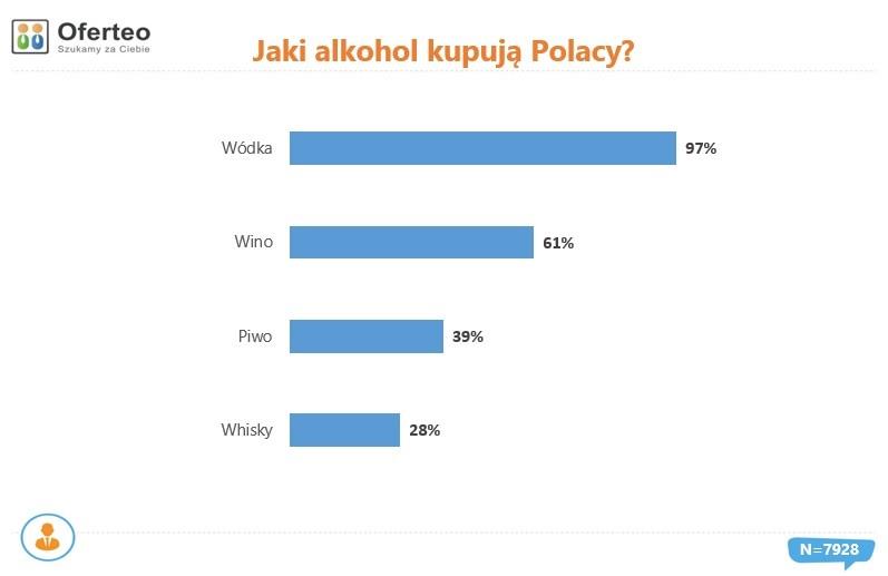 Jaki alkohol kupują Polacy