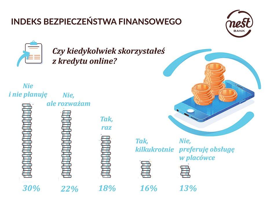 Kredyt online