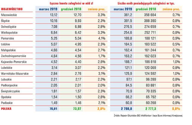 Kwota zadłużenia iliczba dłużników wwojewództwach