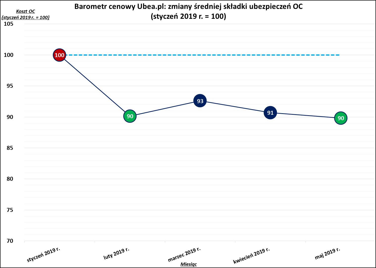 OC o 10% tańsze niż na początku roku