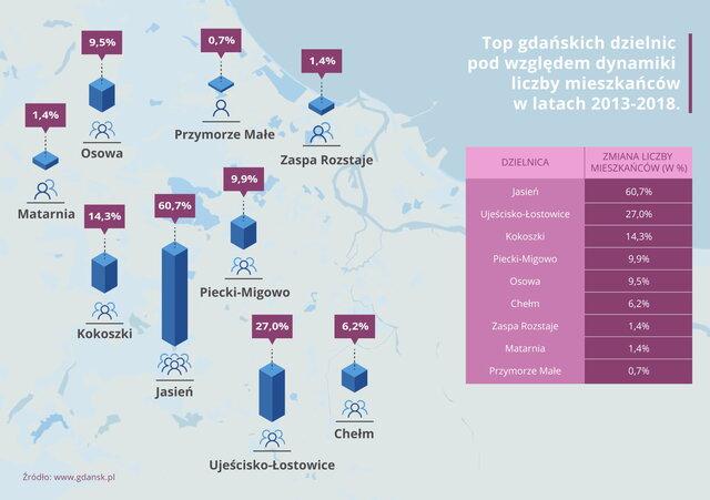 Popularne dzielnice – hity na gdańskim rynku nieruchomości