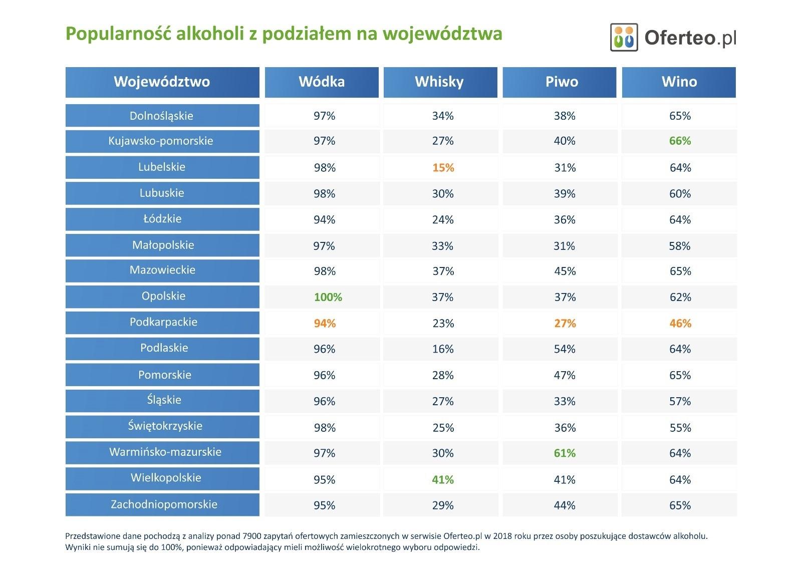 Popularność alkoholi z podziałem na województwa