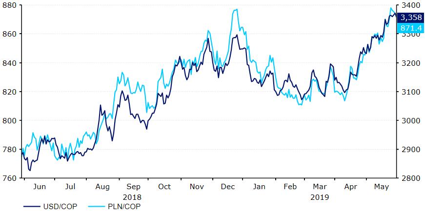 Prognoza Ebury dla peso kolumbijskiego