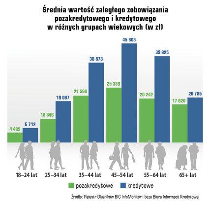 Przeciętna zaległość wróżnych grupach wiekowych 3