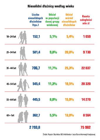 Przeciętna zaległość wróżnych grupach wiekowych