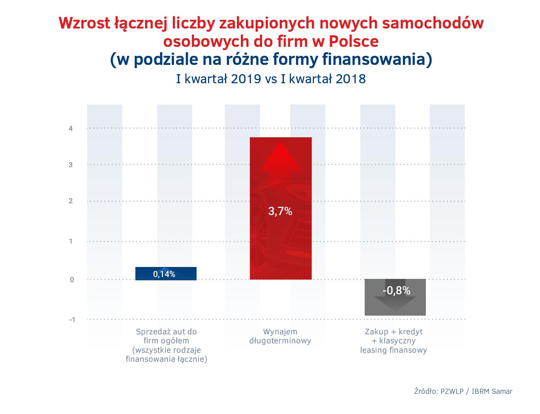Sprzedaz aut do firm w Polsce