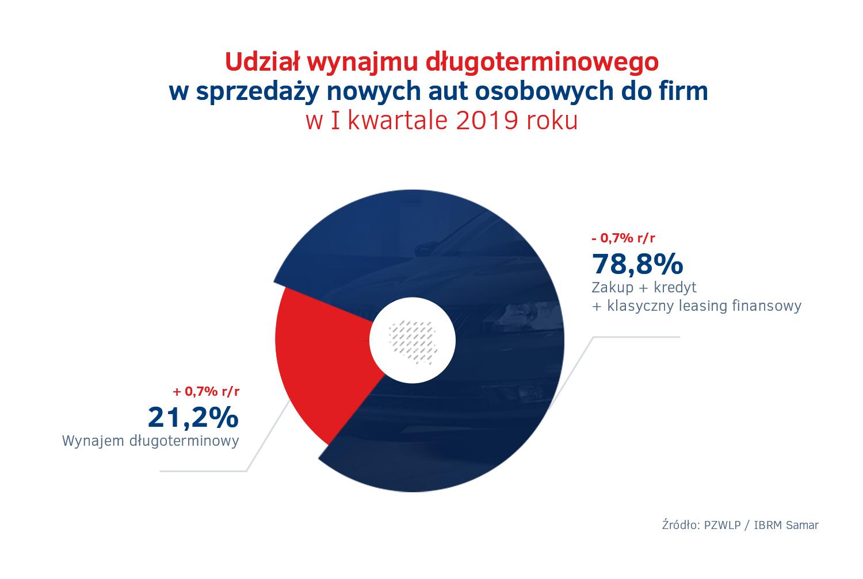 Udzial wynajmu dlugoterminowego – sprzedaz aut w Polsce
