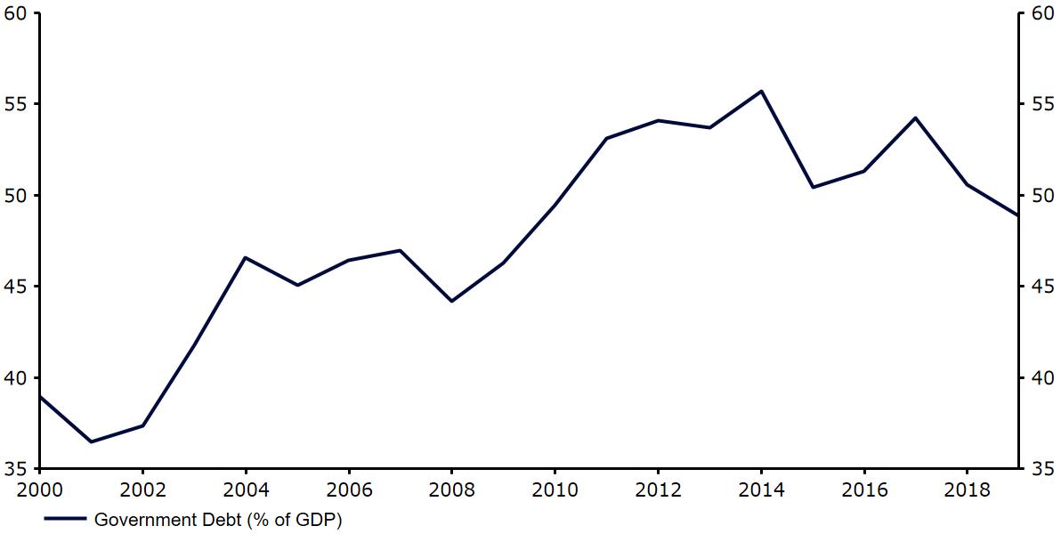 Wskaźnik długu publicznego do PKB Polski
