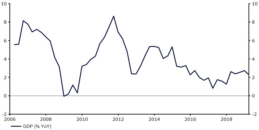 Wzrost PKB w Kolumbii w ujęciu rocznym