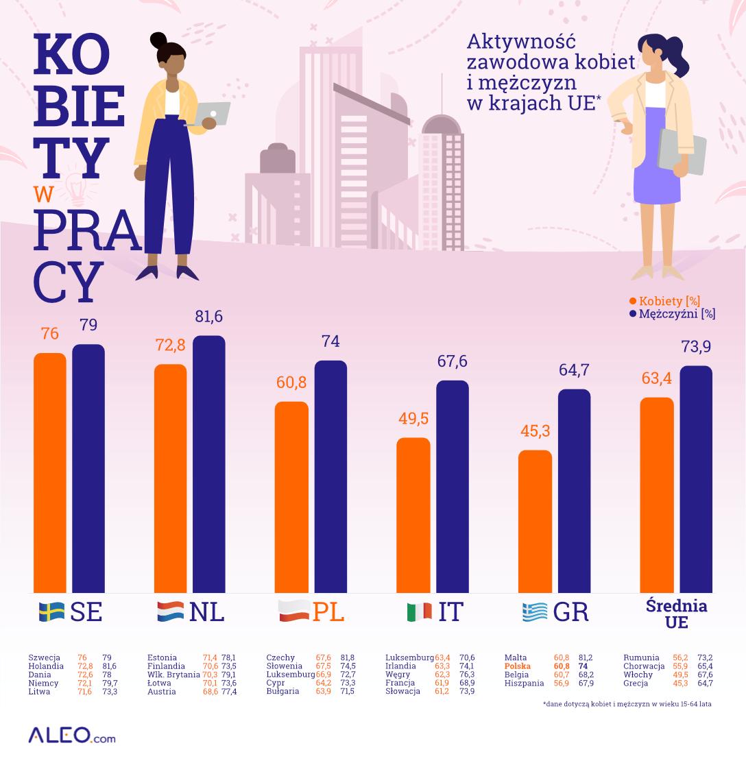 aleo_kobiety_w_biznesie_zatrudnienie (1)