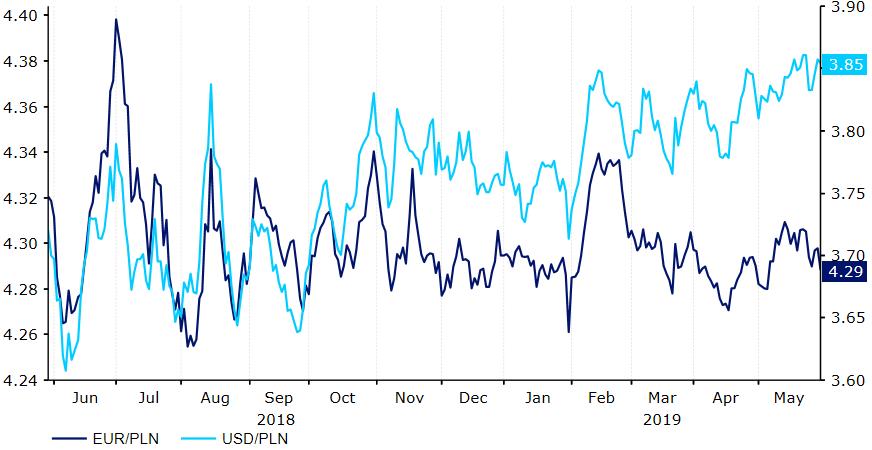 kurs złoty euro i dolar wykres