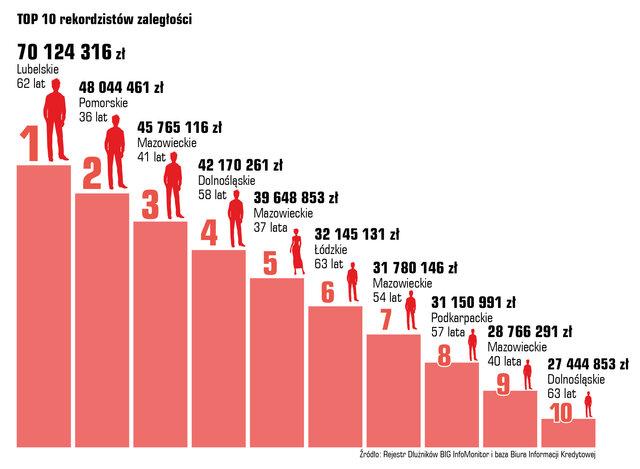 rekordziści długów