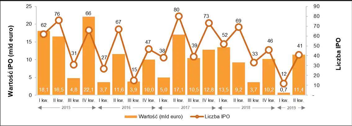 Aktywność na europejskim rynku IPO (kwartalnie) od 2015